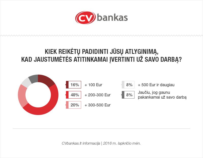 cvbankas-kokia-suma-reiketu-padidinti-atlyginima