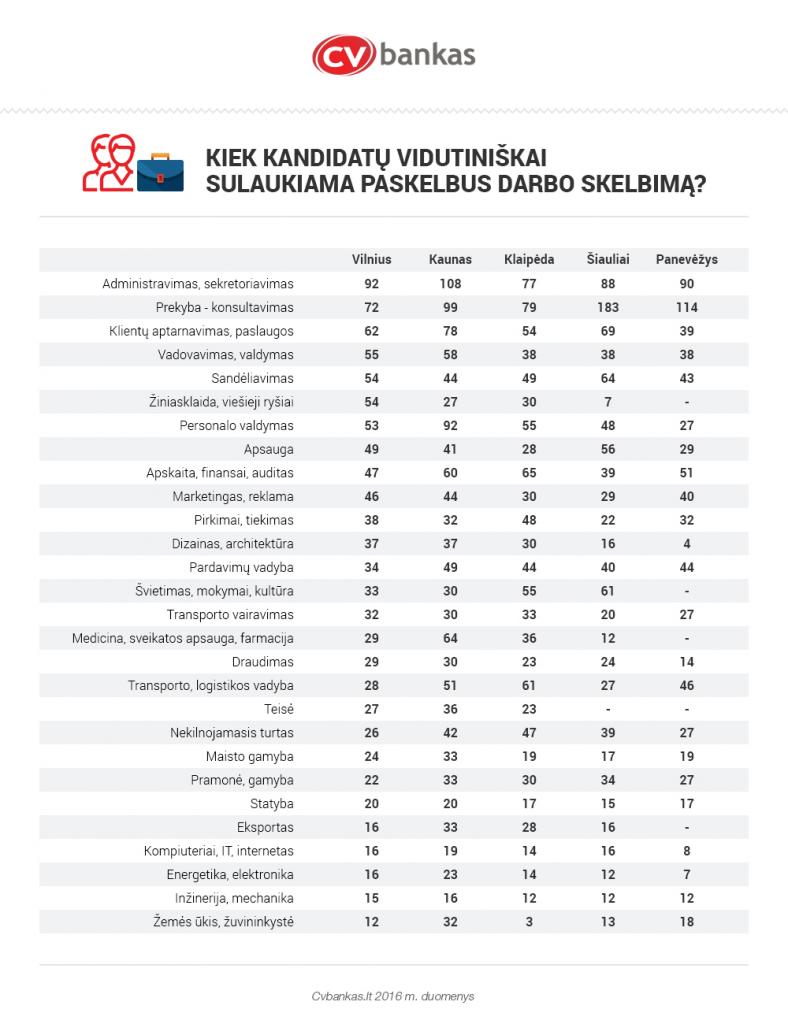 kiek-kandidatu-sulaukiama-cvbankas-1