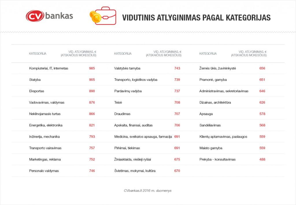 cvbankas-kas-2016-uzdirbo-daugiausiai