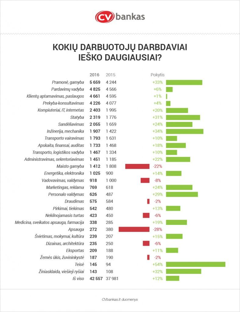 CVbankas-darbuotoju-poreikis-2016