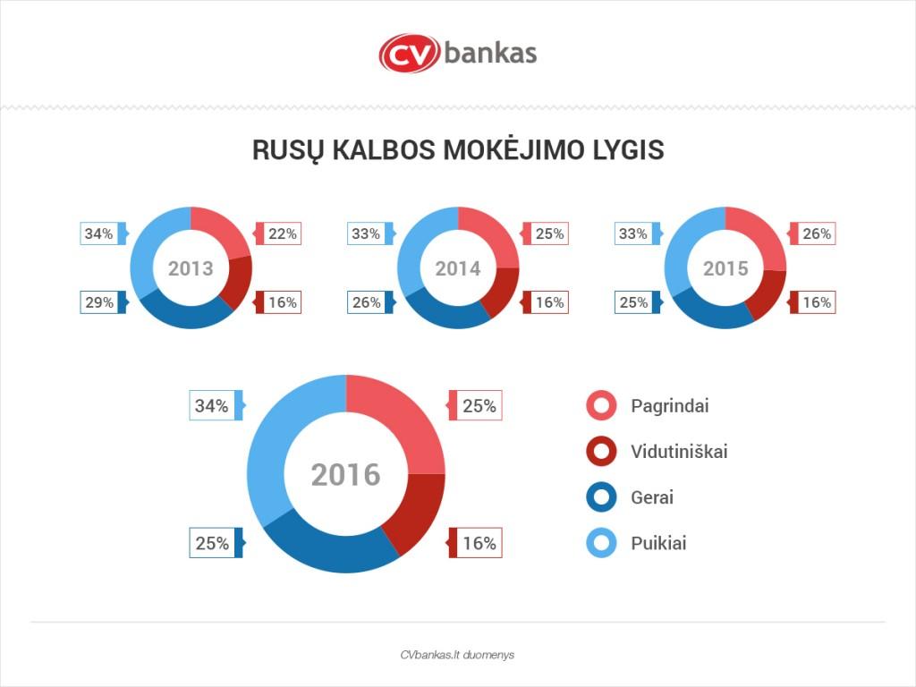 cb-bankas_rusu-kalbos-mokejimo-lygis